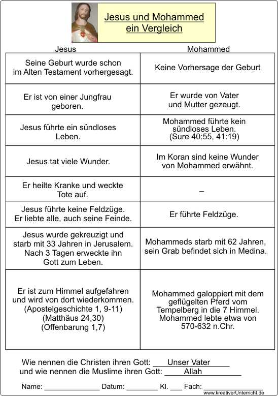 Charmant Lebenslauf Arbeitsblatt Für College Studenten ...